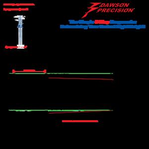 Dawson Precision Produkter