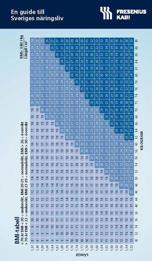 Ordinationsguide & BMI