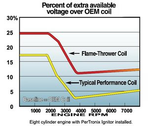 Tändspole 1,5ohm flamethrower 40.000volt oljefyld krom