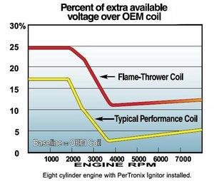 Tändspole 1,5ohm flamethrower 40.000volt oljefyld Svart